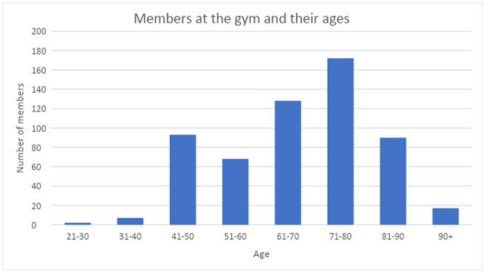 gym statistics - Cure Newsletter July 2020